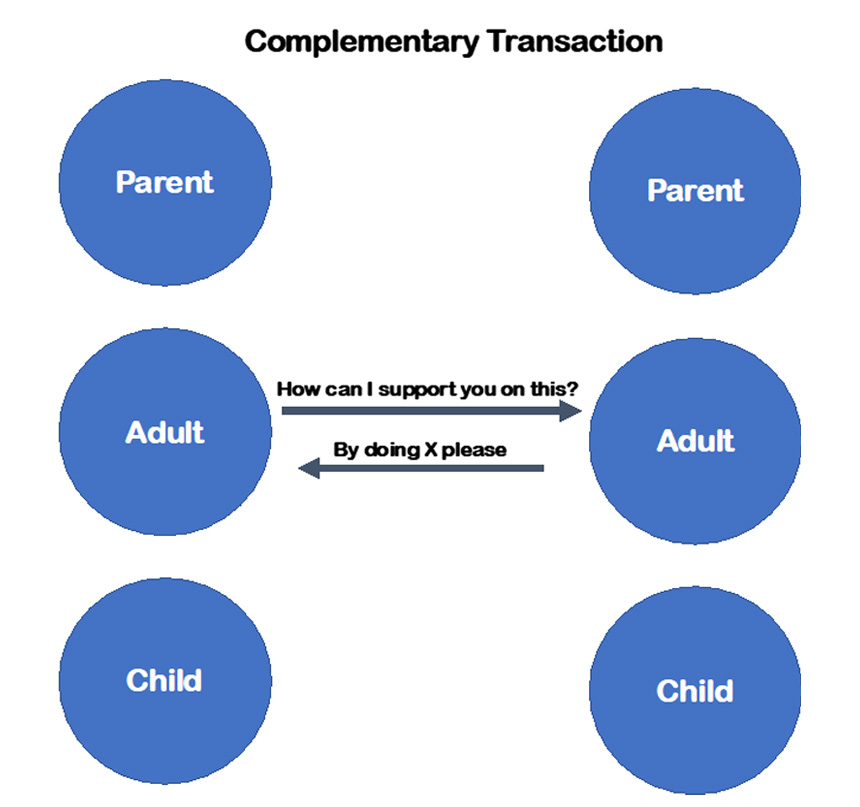 Complementary transactions