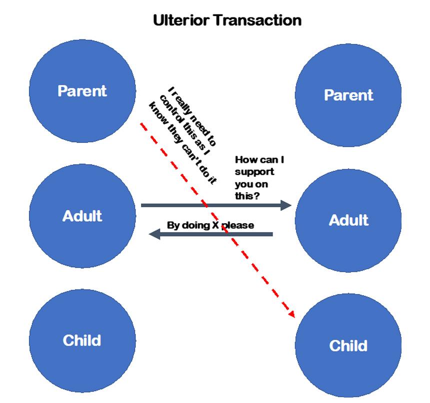 Ulterior transactions